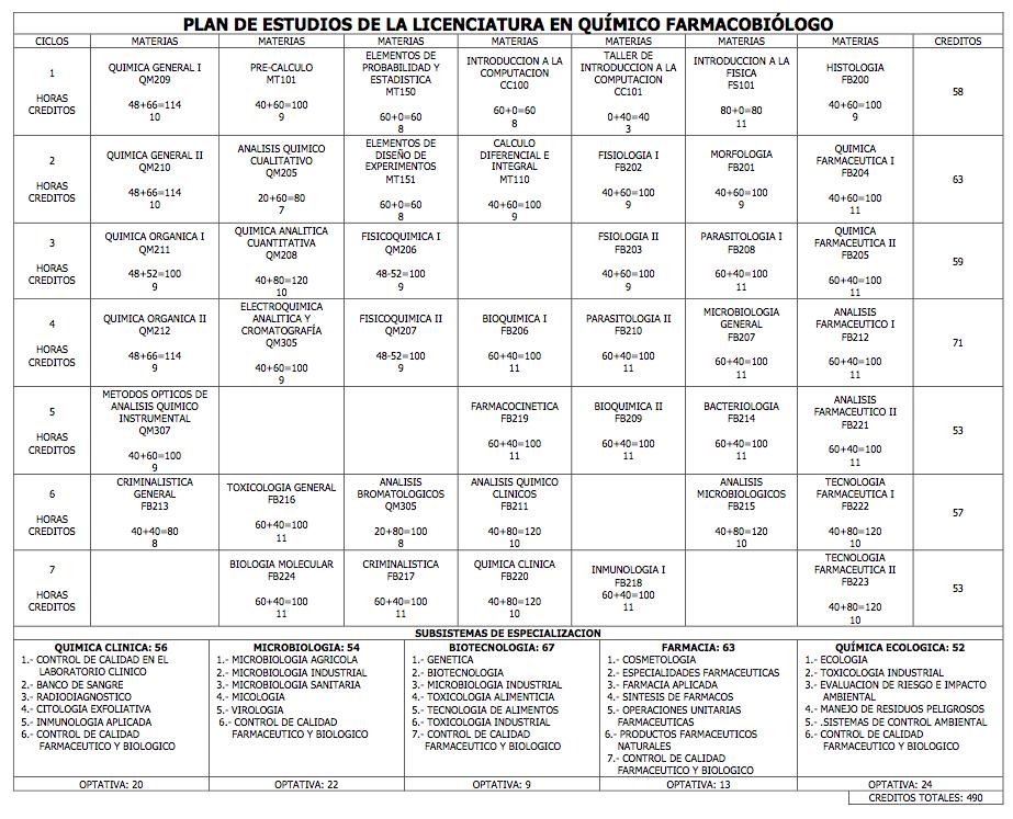 Plan De Estudios Licenciatura En Qu Mico Farmacobi Logo